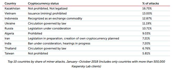 Continutul piratat a dus la cresterea accentuata a programelor ilegitime de mining de criptomonede in 2018